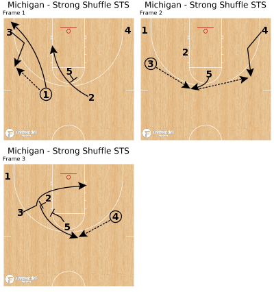 Basketball Play - Michigan - Strong Shuffle STS