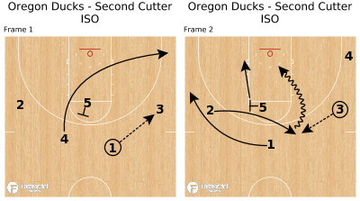 Basketball Play - Oregon Ducks - Second Cutter ISO
