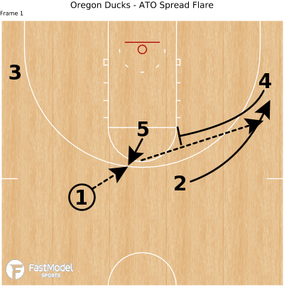 Basketball Play - Oregon Ducks - ATO Spread Flare