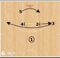 Basketball Play - Purdue - Iverson Hi/Lo
