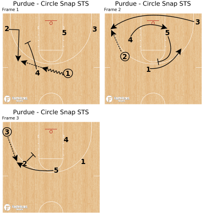 Basketball Play - Purdue - Circle Snap STS