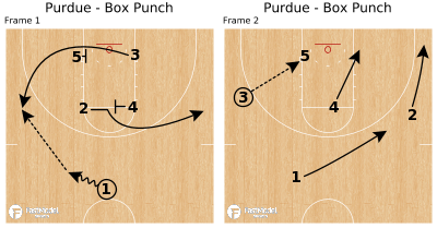 Basketball Play - Purdue - Box Punch