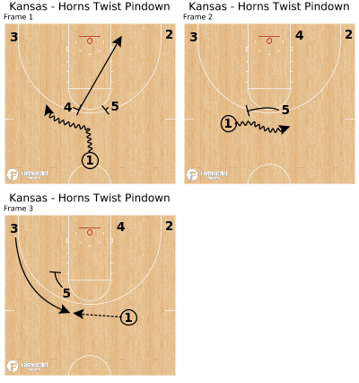 Basketball Play - Kansas - Horns Twist Pindown