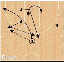 Basketball Play - Xavier - ATO Mix High-Low
