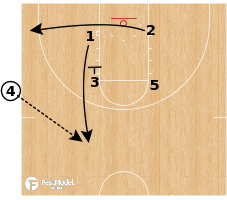 Basketball Play - Kansas - SLOB Iverson Lob