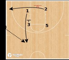 Basketball Play - Kansas - SLOB Iverson Lob