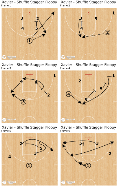 Basketball Play - Xavier - Shuffle Stagger Floppy