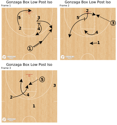 Basketball Play - Gonzaga Box Low Post Iso