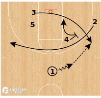 Basketball Play - Gonzaga Hi / Lo Set