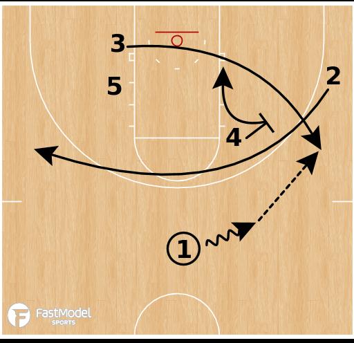 Basketball Play - Gonzaga Hi / Lo Set