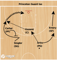 Basketball Play - Princeton Guard Iso
