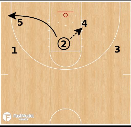 Basketball Play - Kansas - Fist Mode