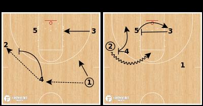 Basketball Play - North Carolina Secondary Cross