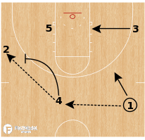 Basketball Play - North Carolina Secondary Cross