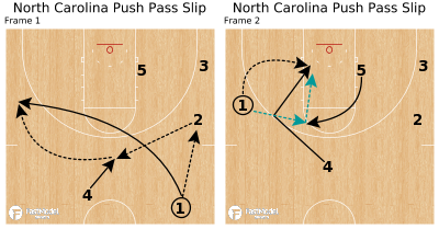 Basketball Play - North Carolina Push Pass Slip