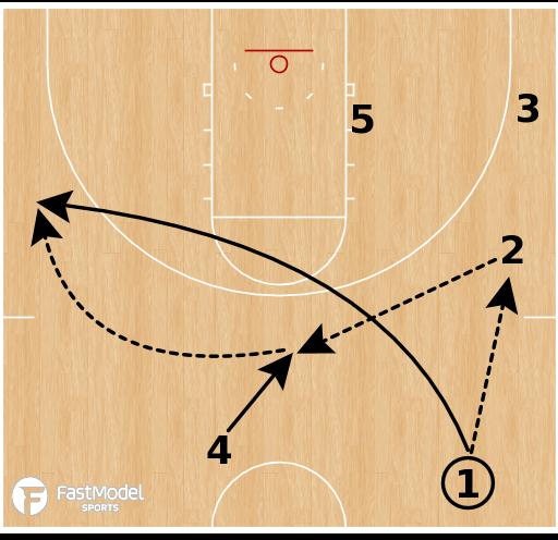 Basketball Play - North Carolina Push Pass Slip
