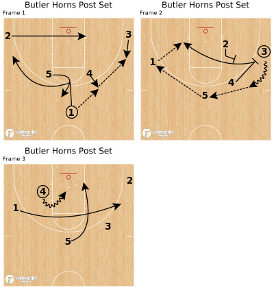 Basketball Play - Butler Horns Post Set