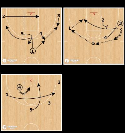 Basketball Play - Butler Horns Post Set