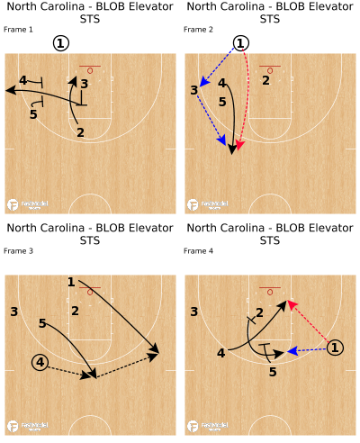 Basketball Play - North Carolina - BLOB Elevator STS