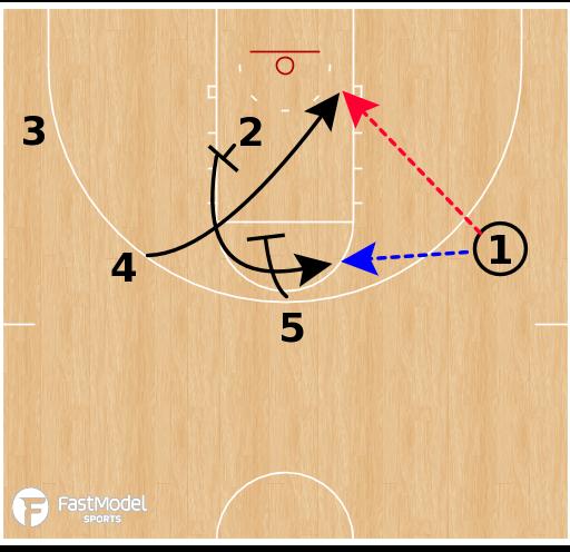 Basketball Play - North Carolina - BLOB Elevator STS
