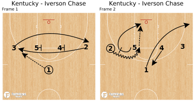 Basketball Play - Kentucky - Iverson Chase