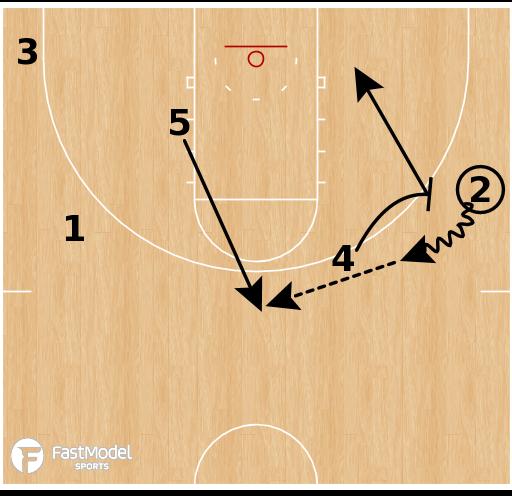 Basketball Play - Kentucky - Side PNR Backdoor