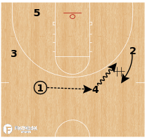 Basketball Play - Kentucky - False Motion Iso