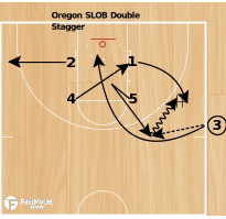 Basketball Play - SLOB Double Stagger