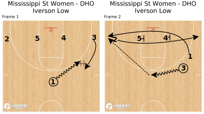 Basketball Play - Mississippi St Women - DHO Iverson Low