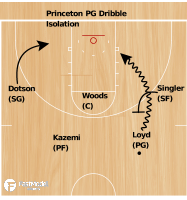Basketball Play - Princeton PG Iso