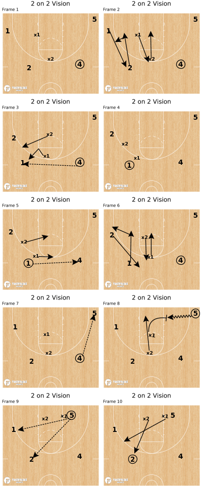 Basketball Play - 2 on 2 Vision