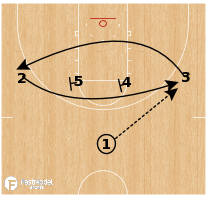 Basketball Play - South Carolina - Iverson Swing Pin