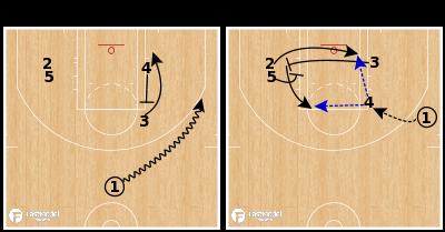 "Basketball Play - San Antonio Spurs - ""Elbow 1"""