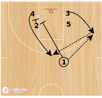 Basketball Play - Bear Backdoor Special