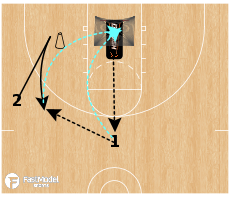 Basketball Play - Michigan 2-Guard Offense - 2 Player Breakdown - Pindown Action