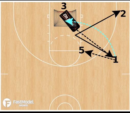 Basketball Play - Michigan 2-Guard Offense - Pinch Post Breakdown