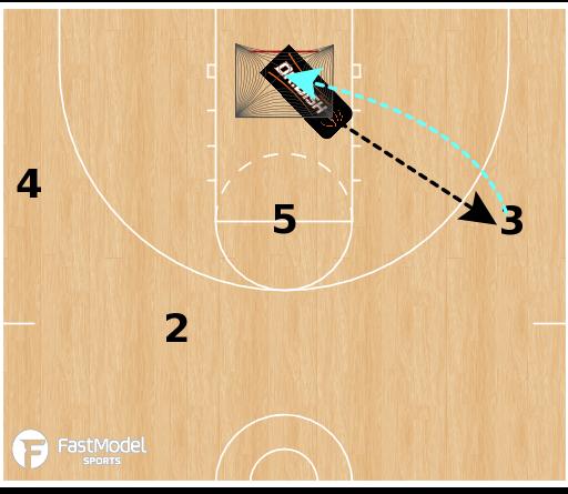 Basketball Play - Michigan 2-Guard Offense - 4 Player Breakdown - Pindown Action