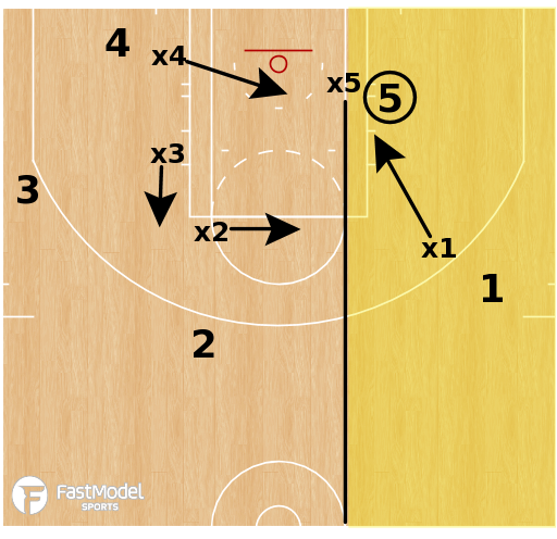 Basketball Play - Doubling the Post - Part 1