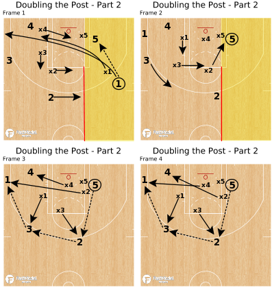Basketball Play - Doubling the Post - Part 2