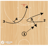 Basketball Play - High Curl ISO Play