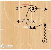 Basketball Play - Quick Doubles