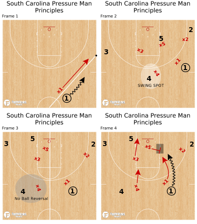 Basketball Play - South Carolina Pressure Man Principles