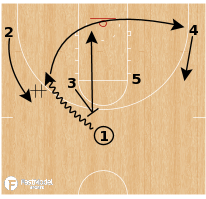 Basketball Play - Gonzaga - Horns Bump