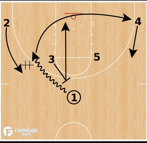 Basketball Play - Gonzaga - Horns Bump
