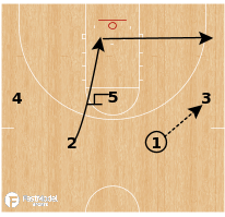 Basketball Play - Oregon - Spread Motion