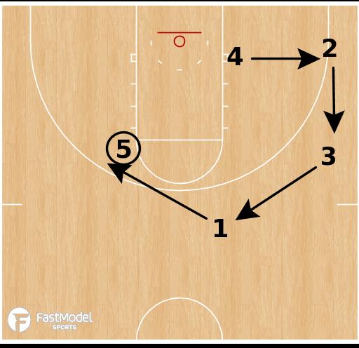 Basketball Play - Oregon - Spread Motion