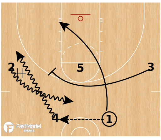 Basketball Play - Oregon - Double - DHO Concept
