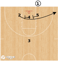 Basketball Play - Mississippi State (W) - BLOB Stagger Single