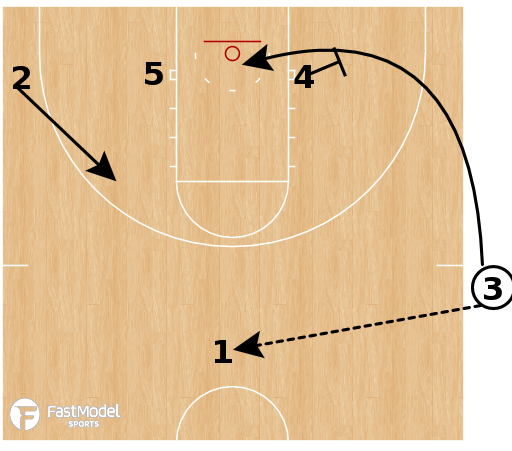 Basketball Play - Mississippi State (W) - SLOB 1-4 Low Double Loop Clear