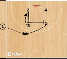 Basketball Play - SLOB Box Post Dive